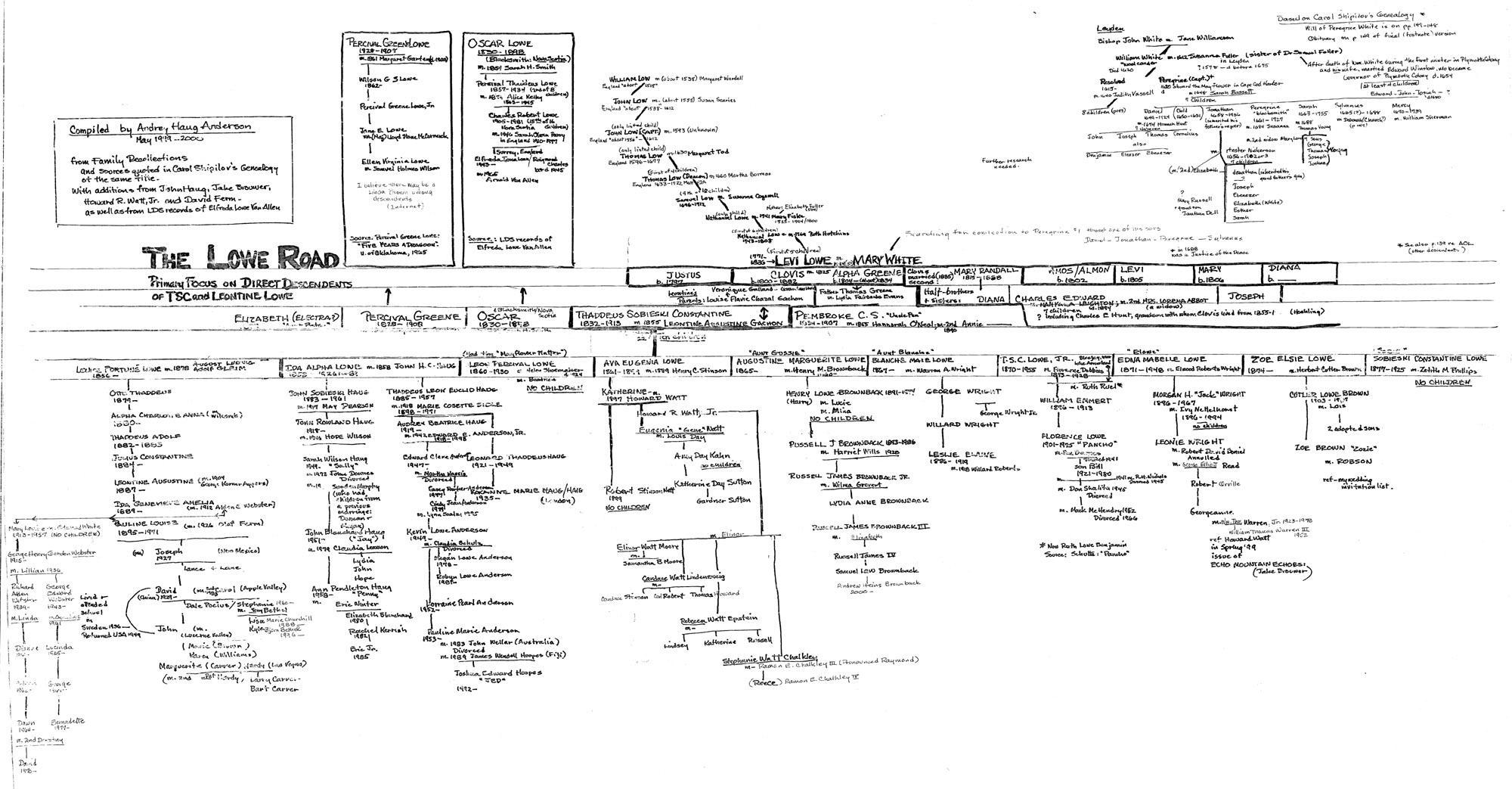 Thaddeus Lowe family chart
